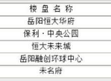 岳阳楼市每日成交谍报:6月20日销售23套