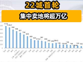 22城首轮集中卖地将超万亿