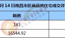 市场成交 | 2021年1月14日南昌市新房住宅成交143套