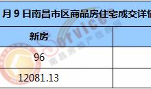 市场成交 | 2021年1月9日南昌市新房住宅成交96套